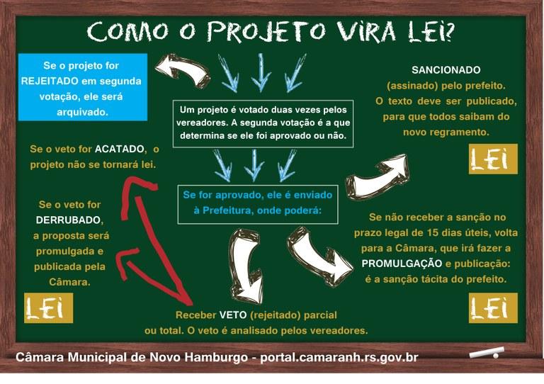 Card - Projeto a Lei