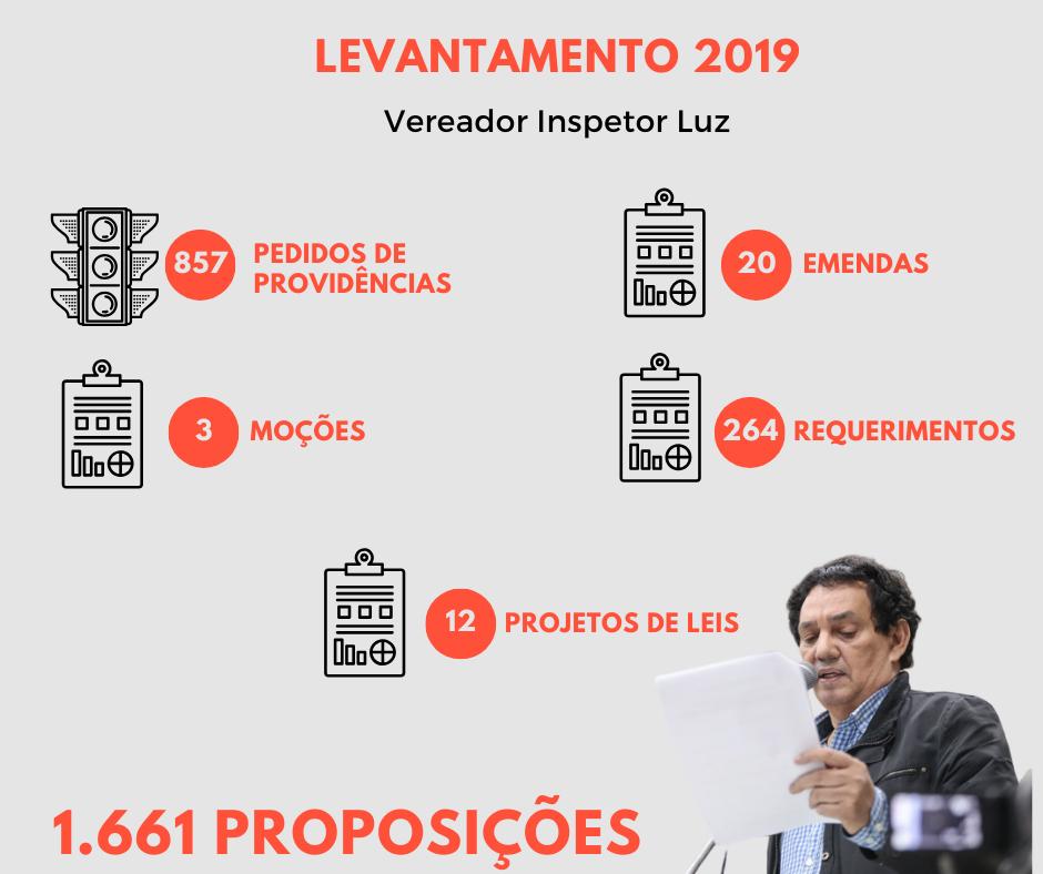 19/12/2019 - Inspetor Luz encaminhou mais de 1000 proposições ao Executivo em 2019