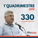 30/04/2019 - Vereador Nor Boeno protocola mais de 300 pedidos no primeiro quadrimestre de 2019